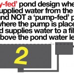 Gravity Fed Pond Design water is pumped