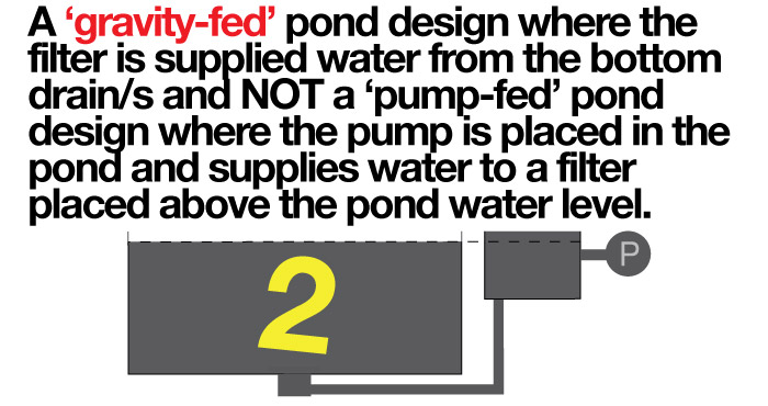 Koi pond filtration why choose eric for Gravity fed pond filter system